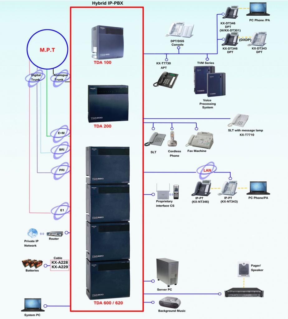 panasonic-pabx-system